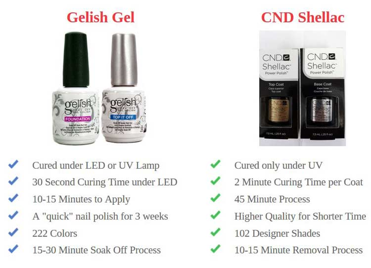 What Is Shellac Nail Polish Kit Colors How To Apply At Home Gelish Vs Shellac Buy Cost